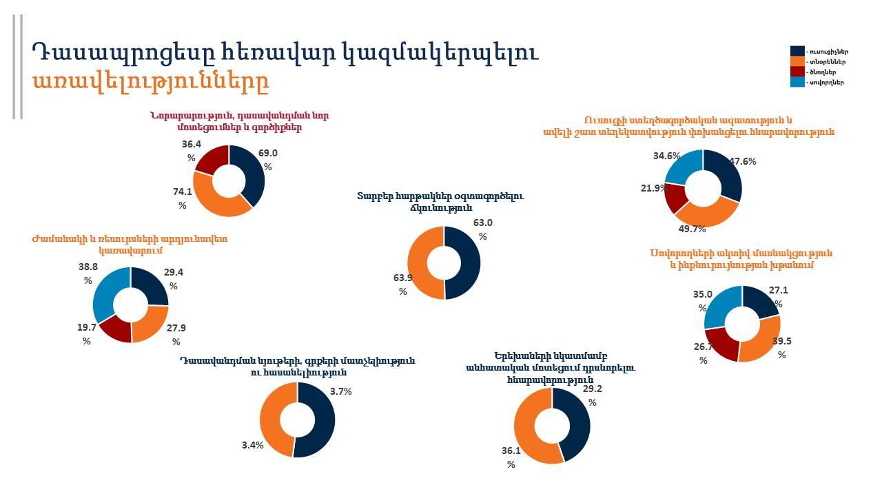 Проведен онлайн опрос об организации дистанционного обучения в школах