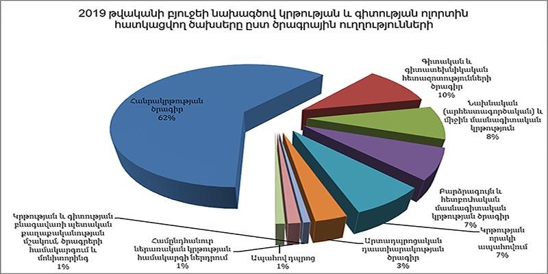 Հայաստանի Հանրապետության կրթության բնագավառի 2019 թվականի բյուջե
